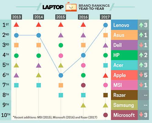 مقایسه برندهای لپ تاپ