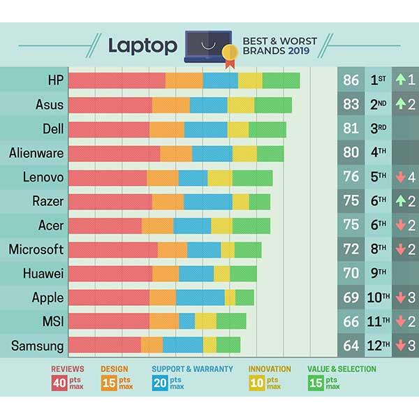 بررسی عملکرد شرکت های تولید کننده لپ تاپ در سال ۲۰۱۹